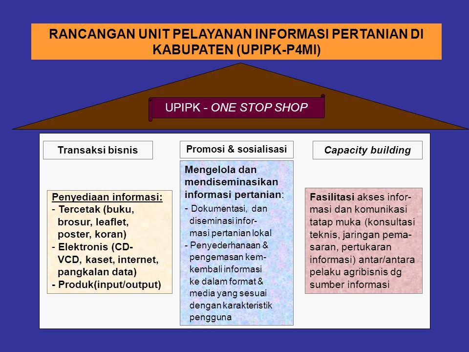 RANCANGAN UNIT PELAYANAN INFORMASI PERTANIAN DI KABUPATEN (UPIPK-P4MI) Penyediaan informasi: - Tercetak (buku, brosur, leaflet, poster, koran) - Elektronis (CD- VCD, kaset, internet, pangkalan data) - Produk(input/output) Fasilitasi akses infor- masi dan komunikasi tatap muka (konsultasi teknis, jaringan pema- saran, pertukaran informasi) antar/antara pelaku agribisnis dg sumber informasi Transaksi bisnis Mengelola dan mendiseminasikan informasi pertanian: - Dokumentasi, dan diseminasi infor- masi pertanian lokal - Penyederhanaan & pengemasan kem- kembali informasi ke dalam format & media yang sesuai dengan karakteristik pengguna Capacity building UPIPK - ONE STOP SHOP Promosi & sosialisasi