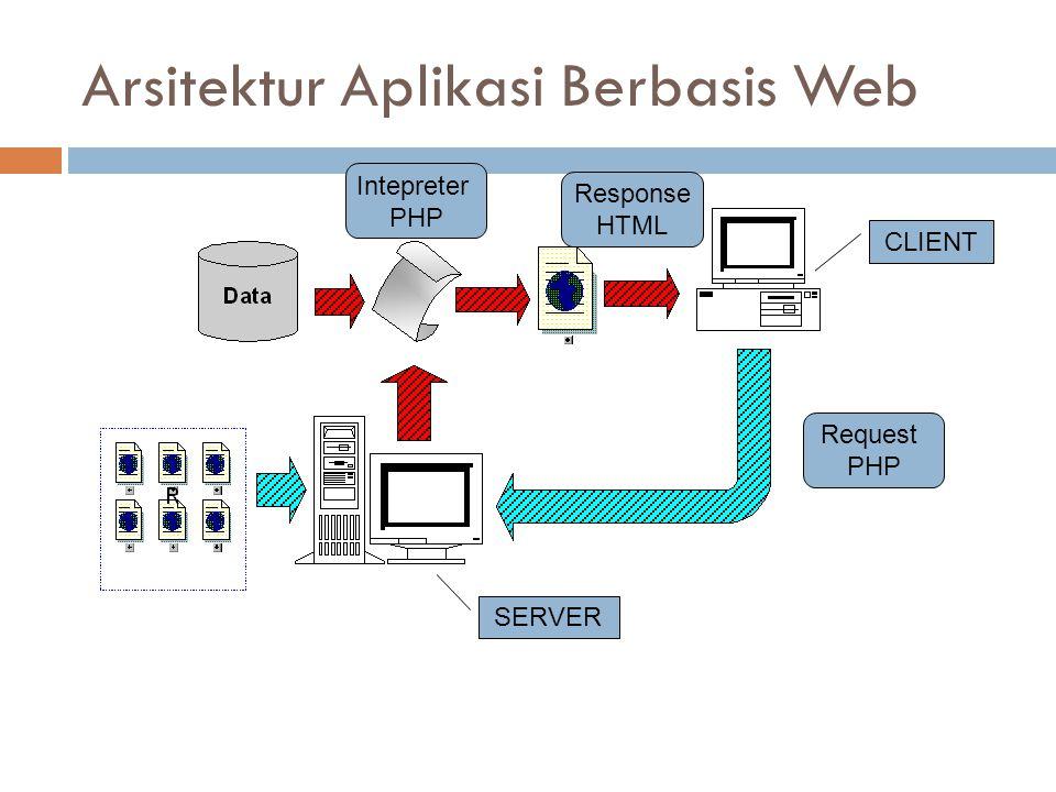 Arsitektur Aplikasi Berbasis Web Request PHP Response HTML CLIENT SERVER Intepreter PHP