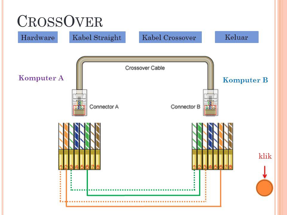C ROSS O VER klik HardwareKabel StraightKabel Crossover Keluar Komputer A Komputer B
