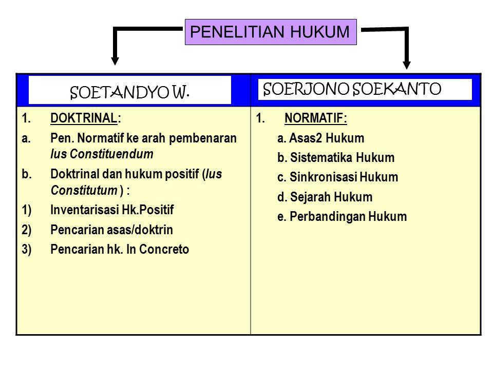 PENELITIAN HUKUM 1.DOKTRINAL: a.Pen. Normatif ke arah pembenaran Ius Constituendum b.Doktrinal dan hukum positif ( Ius Constitutum ) : 1)Inventarisasi