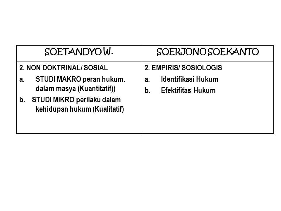 SOERJONO SOEKANTO 2. NON DOKTRINAL/ SOSIAL a.STUDI MAKRO peran hukum. dalam masya (Kuantitatif)) b. STUDI MIKRO perilaku dalam kehidupan hukum (Kualit