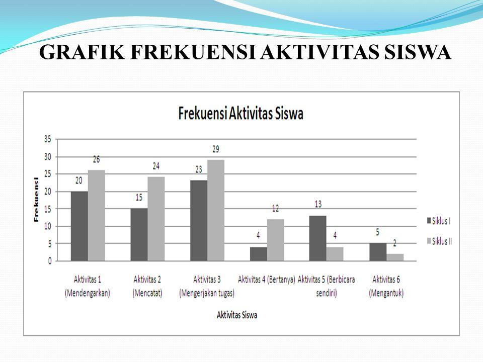 GRAFIK FREKUENSI AKTIVITAS SISWA