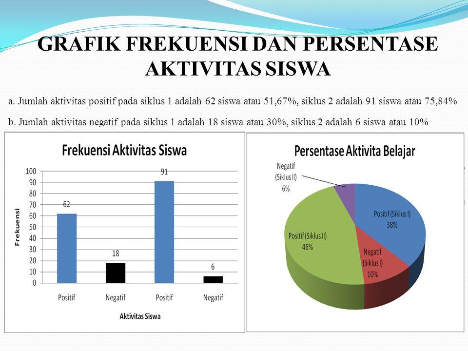 GRAFIK FREKUENSI DAN PERSENTASE AKTIVITAS SISWA a. Jumlah aktivitas positif pada siklus 1 adalah 62 siswa atau 51,67%, siklus 2 adalah 91 siswa atau 7
