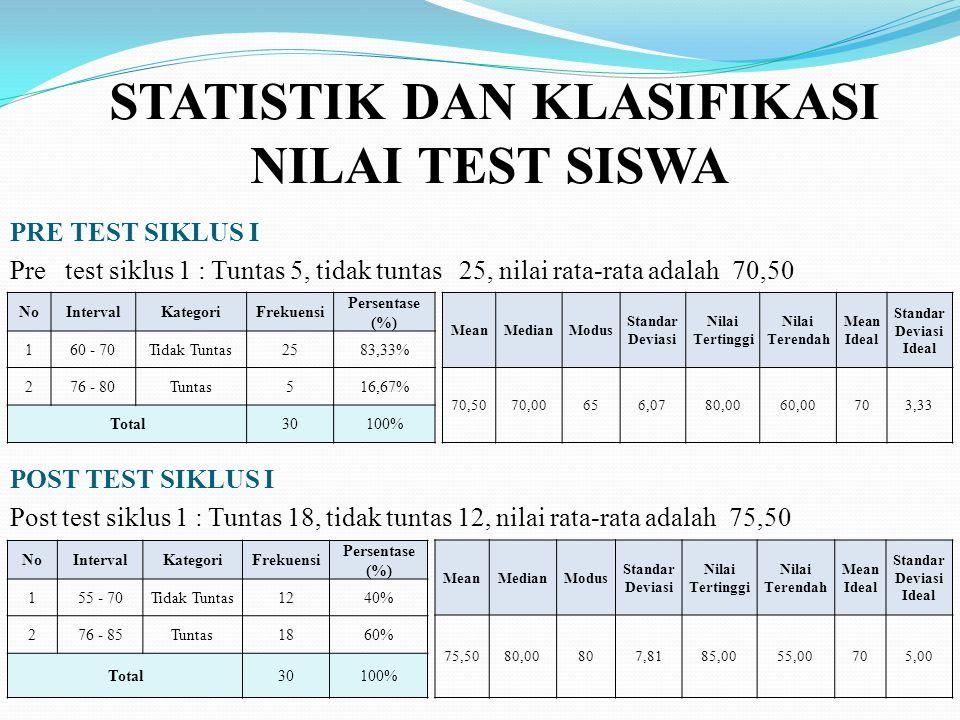 STATISTIK DAN KLASIFIKASI NILAI TEST SISWA MeanMedianModus Standar Deviasi Nilai Tertinggi Nilai Terendah Mean Ideal Standar Deviasi Ideal 75,5080,008