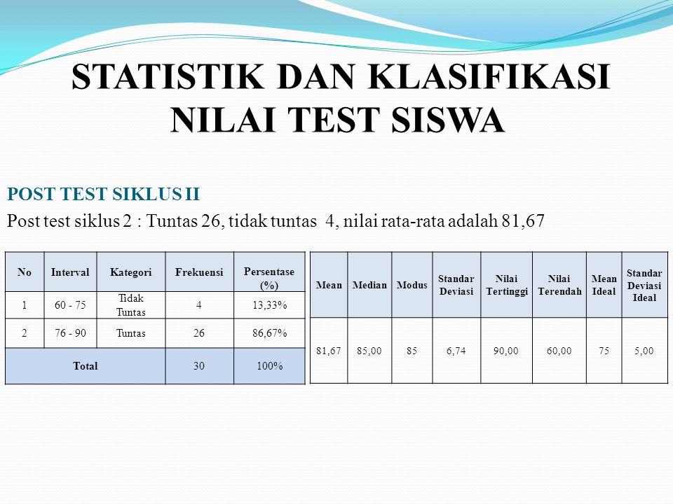 STATISTIK DAN KLASIFIKASI NILAI TEST SISWA POST TEST SIKLUS II Post test siklus 2 : Tuntas 26, tidak tuntas 4, nilai rata-rata adalah 81,67 NoIntervalKategoriFrekuensi Persentase (%) 160 - 75 Tidak Tuntas 413,33% 276 - 90Tuntas2686,67% Total30100% MeanMedianModus Standar Deviasi Nilai Tertinggi Nilai Terendah Mean Ideal Standar Deviasi Ideal 81,6785,00856,7490,0060,00755,00