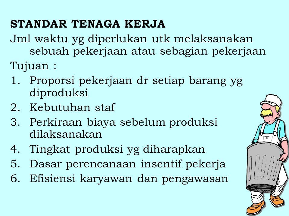 STANDAR TENAGA KERJA Jml waktu yg diperlukan utk melaksanakan sebuah pekerjaan atau sebagian pekerjaan Tujuan : 1.Proporsi pekerjaan dr setiap barang