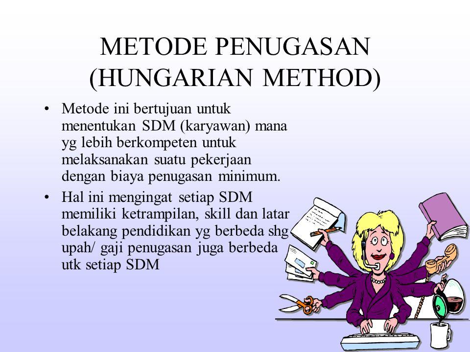 METODE PENUGASAN (HUNGARIAN METHOD) Metode ini bertujuan untuk menentukan SDM (karyawan) mana yg lebih berkompeten untuk melaksanakan suatu pekerjaan