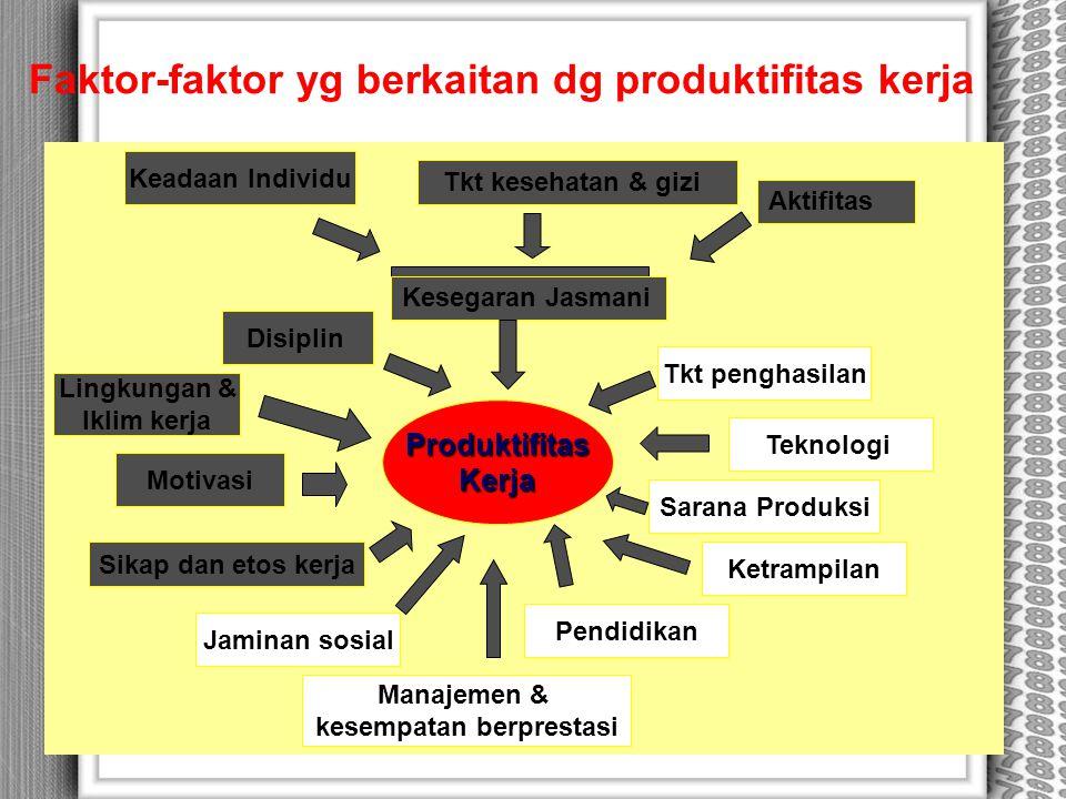 Faktor-faktor yg berkaitan dg produktifitas kerja ProduktifitasKerja Keadaan Individu Teknologi Lingkungan & Iklim kerja Motivasi Sikap dan etos kerja