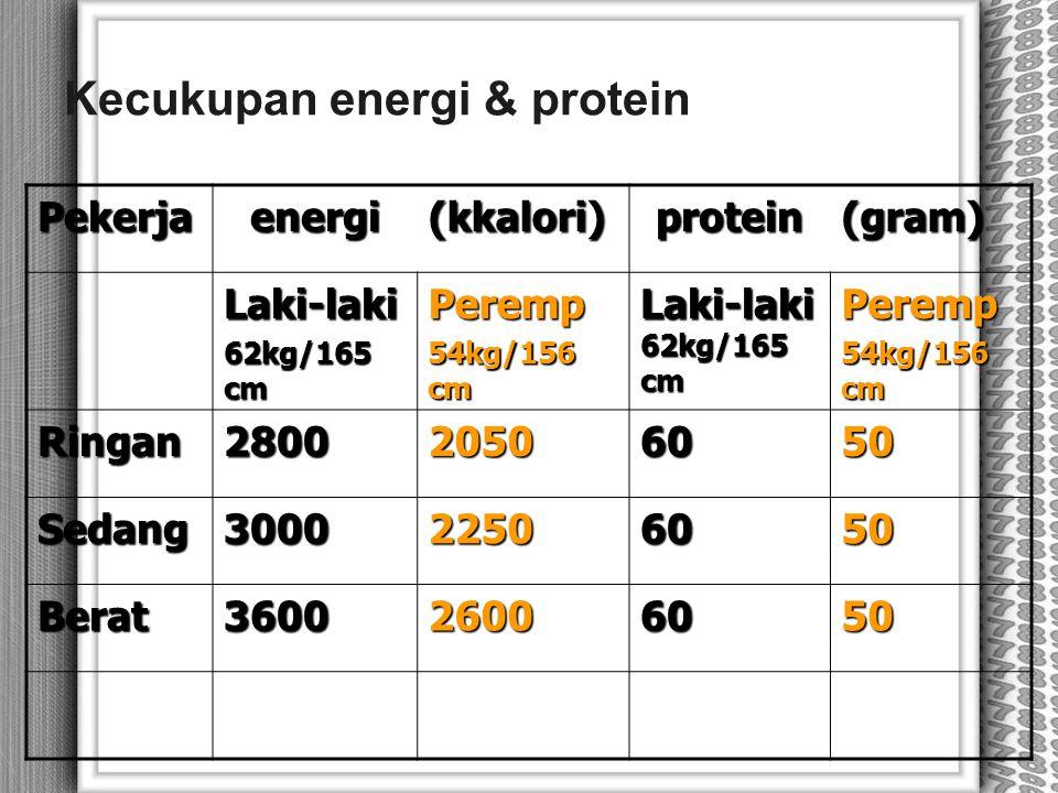 Kecukupan energi & protein Pekerjaenergi(kkalori)protein(gram) Laki-laki 62kg/165 cm Peremp 54kg/156 cm Laki-laki 62kg/165 cm Peremp 54kg/156 cm Ringa