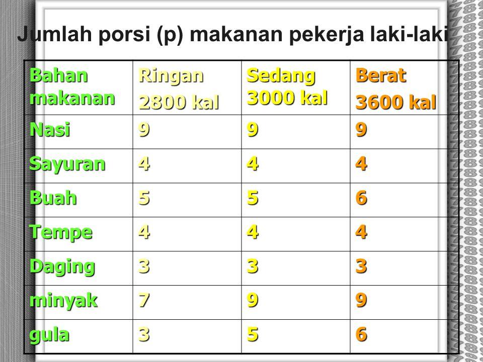 Jumlah porsi (p) makanan pekerja laki-laki Bahan makanan Ringan 2800 kal Sedang 3000 kal Berat 3600 kal Nasi999 Sayuran444 Buah556 Tempe444 Daging333