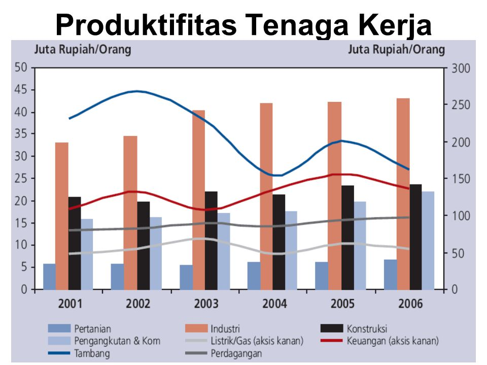 Produktifitas Tenaga Kerja