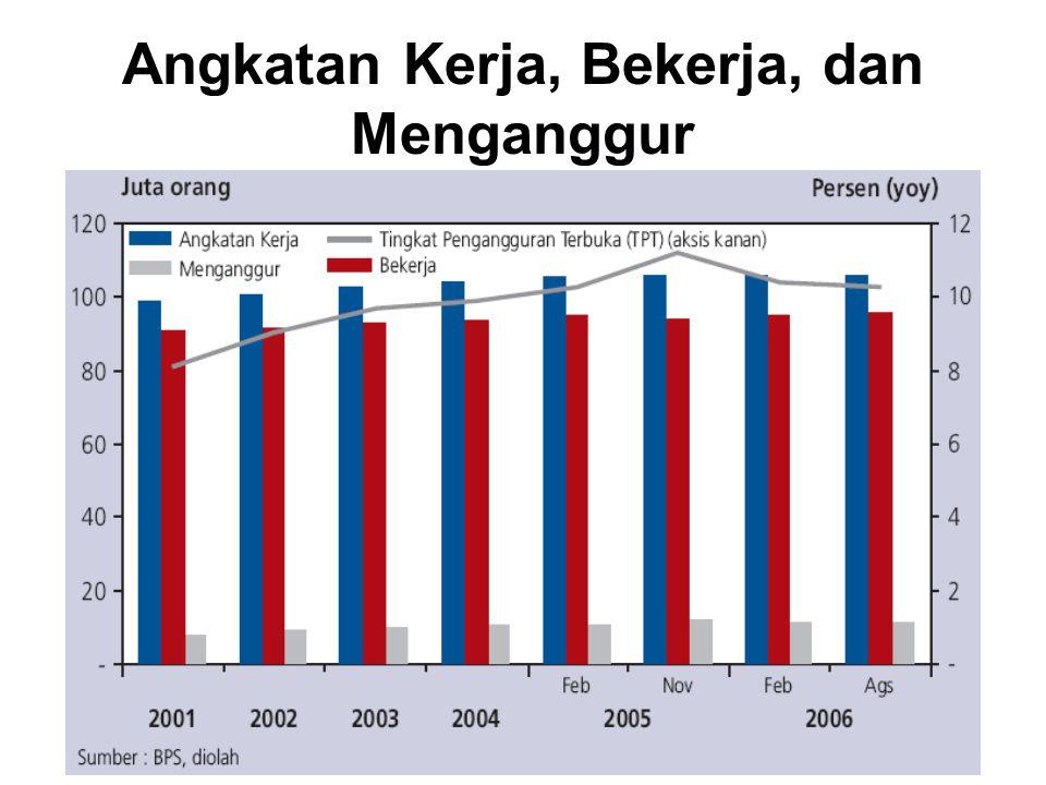 Pengangguran Menurut Kelompok Umur Berdasarkan kelompok umur, sebagian besar penganggur di Indonesia berada pada kelompok usia muda dan produktif yaitu 15-24 tahun.