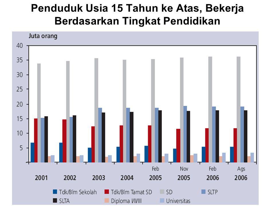 Karakteristik Ekonomi dan Pengangguran Tingkat pengangguran yang belum menurun secara signifikan banyak dipengaruhi karakteristik daya serap tenaga kerja sektor-sektor ekonomi.
