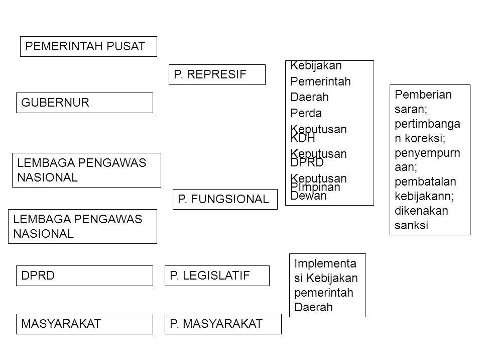 PEMERINTAH PUSAT MASYARAKAT LEMBAGA PENGAWAS NASIONAL DPRD GUBERNUR P. REPRESIF P. FUNGSIONAL P. LEGISLATIF P. MASYARAKAT Kebijakan Pemerintah Daerah