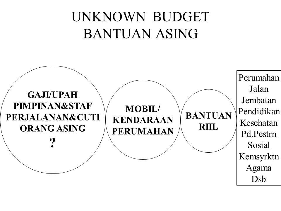 Ketenagakerjaan sebagai Faktor Ekonomi APBN/APBD 2005 5 jt $ US/bln Anggaran Rehab/Rekon Th.