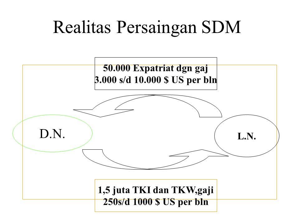 Upaya Peningkatan Mutu SDM 1.Peningkatan mutu pendidikan dasar dan menengah kearah standar tertentu(uj.Nas) 2.Memperbanyak dan meningkatkan nutu sekol
