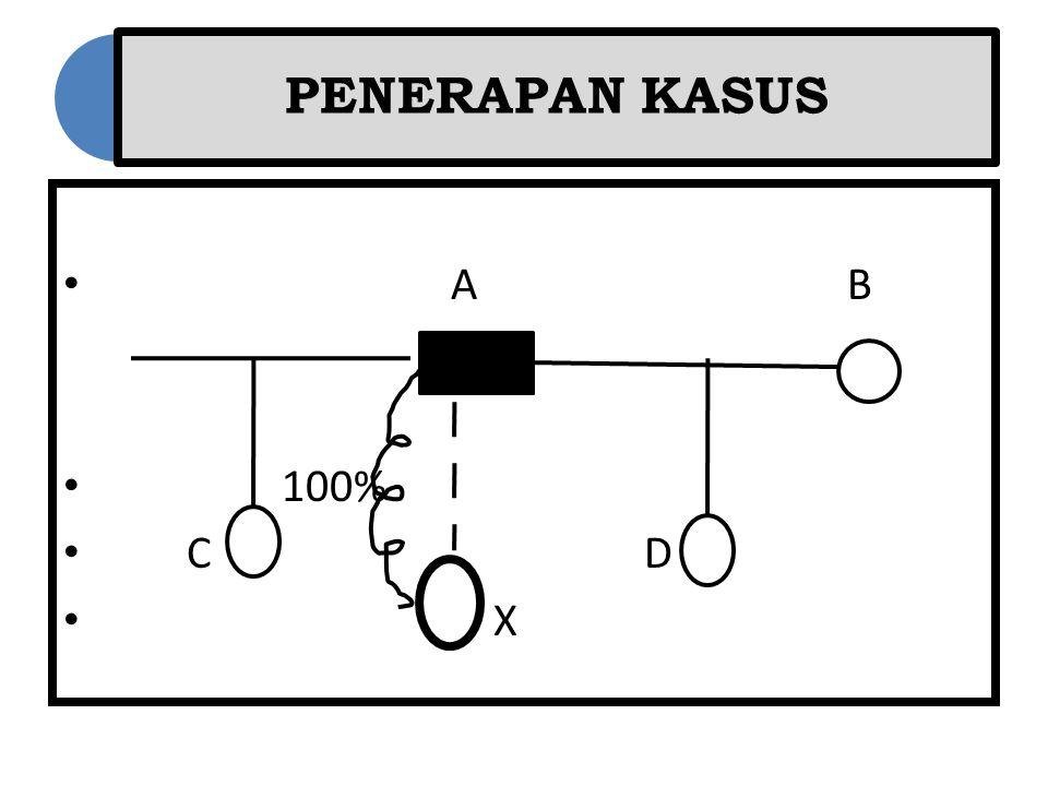 PENERAPAN KASUS A B 100% C D X