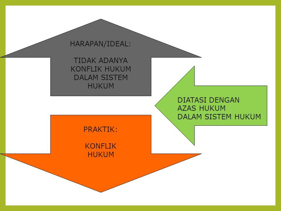 MACAM-MACAM KONFLIK 1.Konflik diantara sesama peraturan perundang-undangan 2.