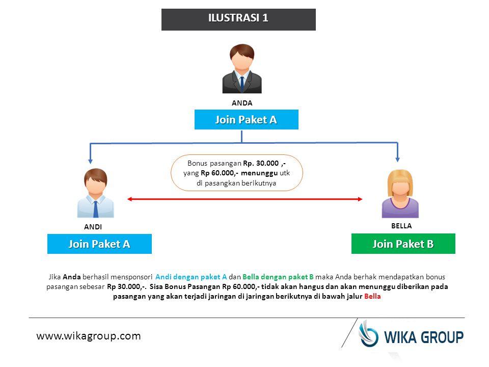 ANDA ANDI BELLA Jika Anda berhasil mensponsori Andi dengan paket A dan Bella dengan paket B maka Anda berhak mendapatkan bonus pasangan sebesar Rp 30.000,-.