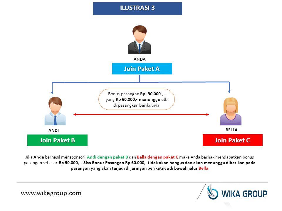 ANDA ANDI BELLA ILUSTRASI 3 Join Paket A Join Paket B Join Paket C Bonus pasangan Rp.