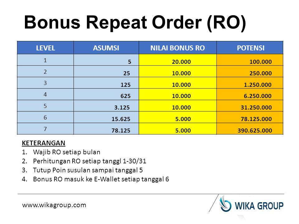 Bonus Repeat Order (RO) LEVELASUMSINILAI BONUS RO POTENSI 1 5 20.000 100.000 2 25 10.000 250.000 3 125 10.000 1.250.000 4 625 10.000 6.250.000 5 3.125 10.000 31.250.000 6 15.625 5.000 78.125.000 7 78.125 5.000 390.625.000 KETERANGAN 1.Wajib RO setiap bulan 2.Perhitungan RO setiap tanggl 1-30/31 3.Tutup Poin susulan sampai tanggal 5 4.Bonus RO masuk ke E-Wallet setiap tanggal 6 www.wikagroup.com