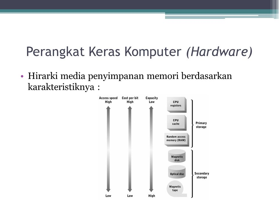 Perangkat Keras Komputer (Hardware) Hirarki media penyimpanan memori berdasarkan karakteristiknya :