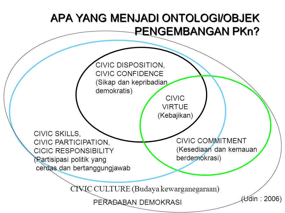 APA YANG MENJADI ONTOLOGI/OBJEK PENGEMBANGAN PKn? CIVIC CULTURE (Budaya kewarganegaraan) CIVIC VIRTUE (Kebajikan) CIVIC DISPOSITION, CIVIC CONFIDENCE