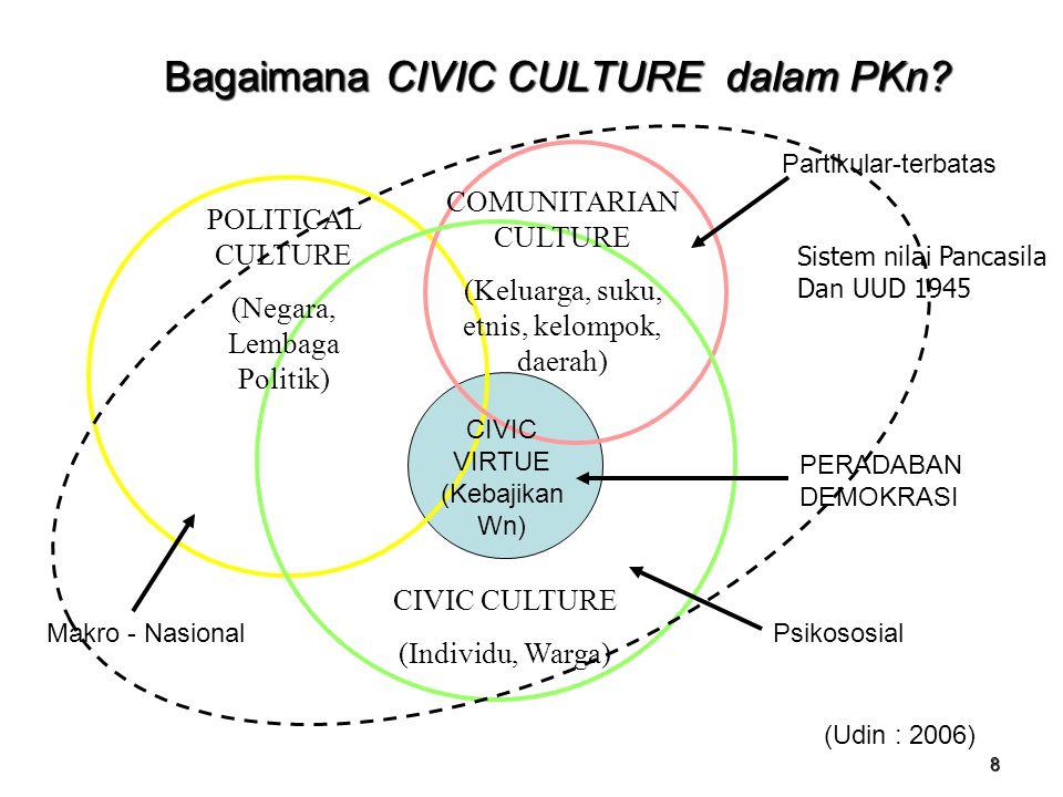 8 Bagaimana CIVIC CULTURE dalam PKn? POLITICAL CULTURE (Negara, Lembaga Politik) CIVIC CULTURE (Individu, Warga) COMUNITARIAN CULTURE (Keluarga, suku,