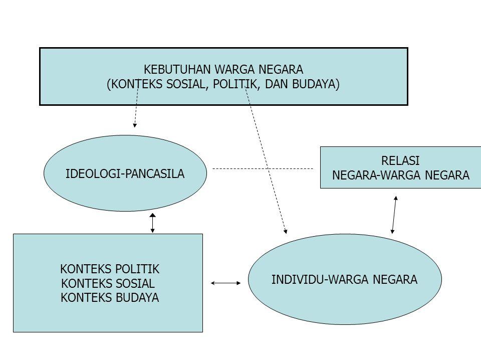 IDEOLOGI-PANCASILA KEBUTUHAN WARGA NEGARA (KONTEKS SOSIAL, POLITIK, DAN BUDAYA) INDIVIDU-WARGA NEGARA RELASI NEGARA-WARGA NEGARA KONTEKS POLITIK KONTEKS SOSIAL KONTEKS BUDAYA