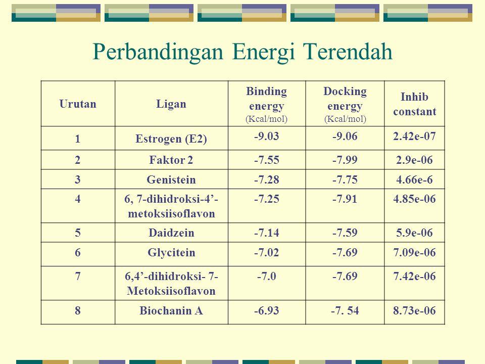 Perbandingan Energi Terendah UrutanLigan Binding energy (Kcal/mol) Docking energy (Kcal/mol) Inhib constant 1Estrogen (E2) -9.03-9.062.42e-07 2Faktor 2 -7.55-7.992.9e-06 3Genistein -7.28-7.754.66e-6 46, 7-dihidroksi-4'- metoksiisoflavon -7.25-7.914.85e-06 5Daidzein-7.14-7.595.9e-06 6Glycitein-7.02-7.697.09e-06 76,4'-dihidroksi- 7- Metoksiisoflavon -7.0-7.697.42e-06 8Biochanin A-6.93-7.