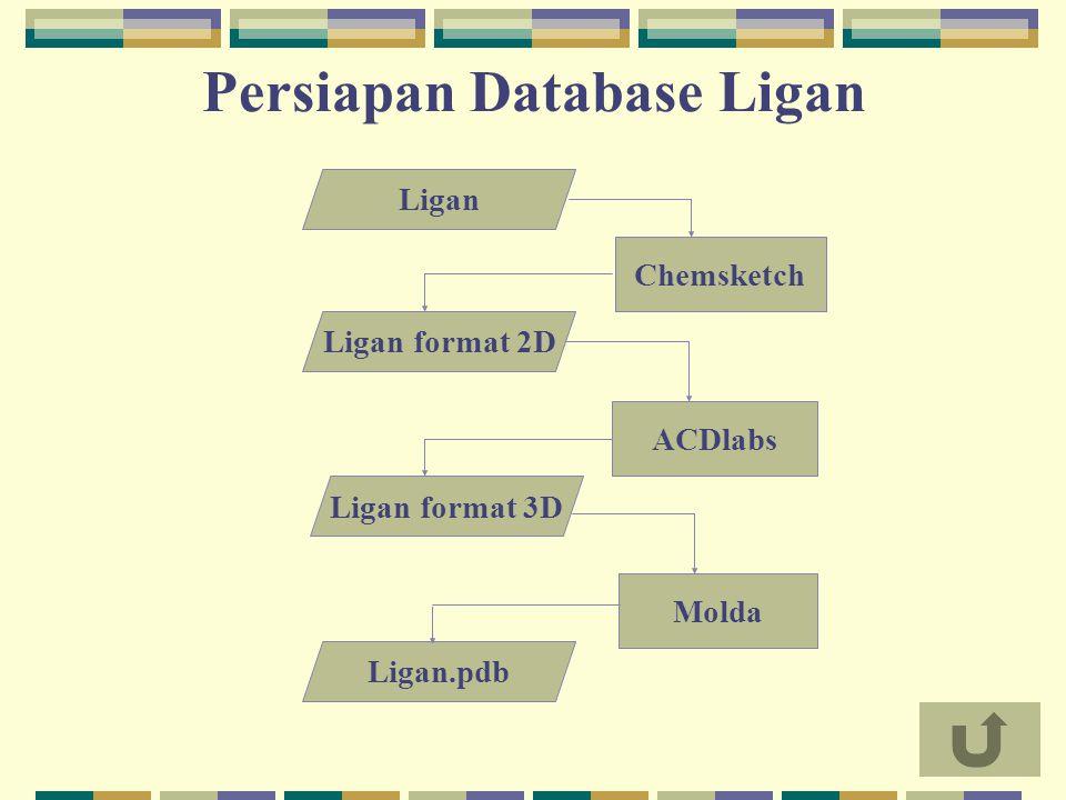 Ligan Chemsketch Ligan format 2D Ligan format 3D ACDlabs Molda Ligan.pdb Persiapan Database Ligan