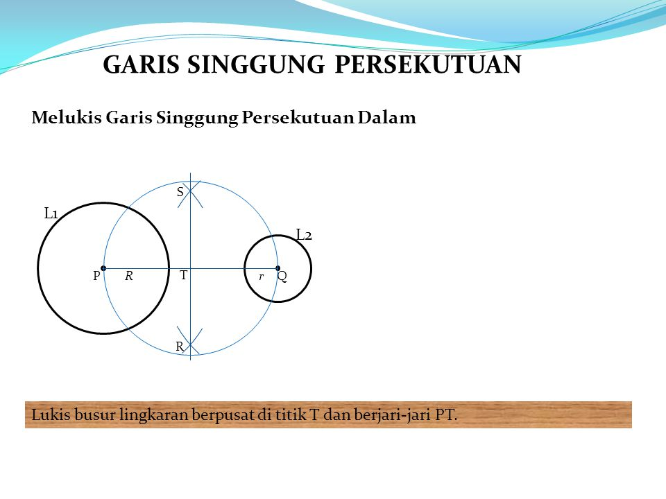 Melukis Garis Singgung Persekutuan Dalam Lukis busur lingkaran berpusat di titik T dan berjari-jari PT. L1 L2 PQRr R S T GARIS SINGGUNG PERSEKUTUAN