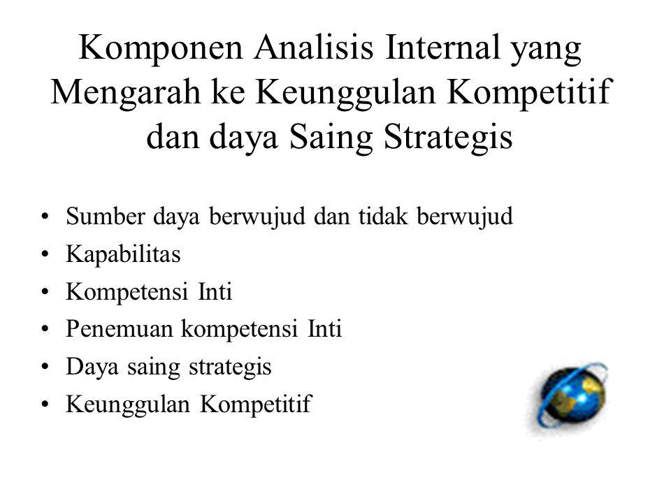 Komponen Analisis Internal yang Mengarah ke Keunggulan Kompetitif dan daya Saing Strategis Sumber daya berwujud dan tidak berwujud Kapabilitas Kompetensi Inti Penemuan kompetensi Inti Daya saing strategis Keunggulan Kompetitif