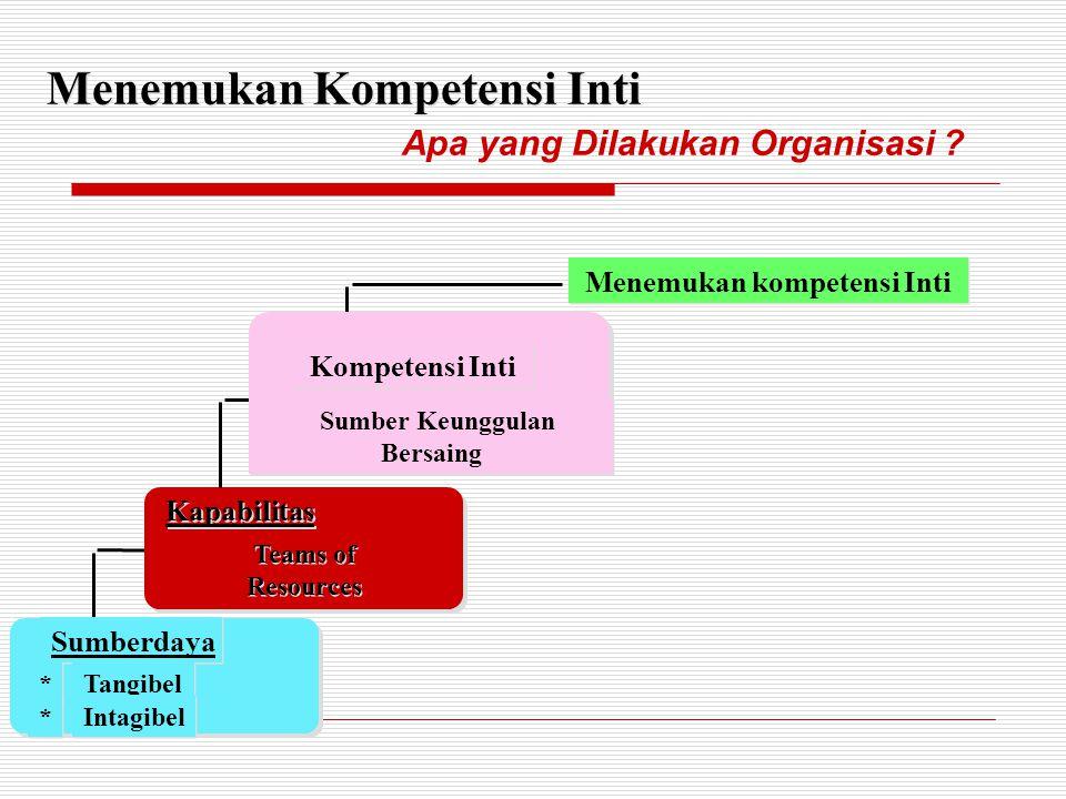 Sumberdaya * * Tangibel * * Intagibel Kapabilitas Teams of Resources Teams of Resources Menemukan Kompetensi Inti Kompetensi Inti Sumber Keunggulan Be