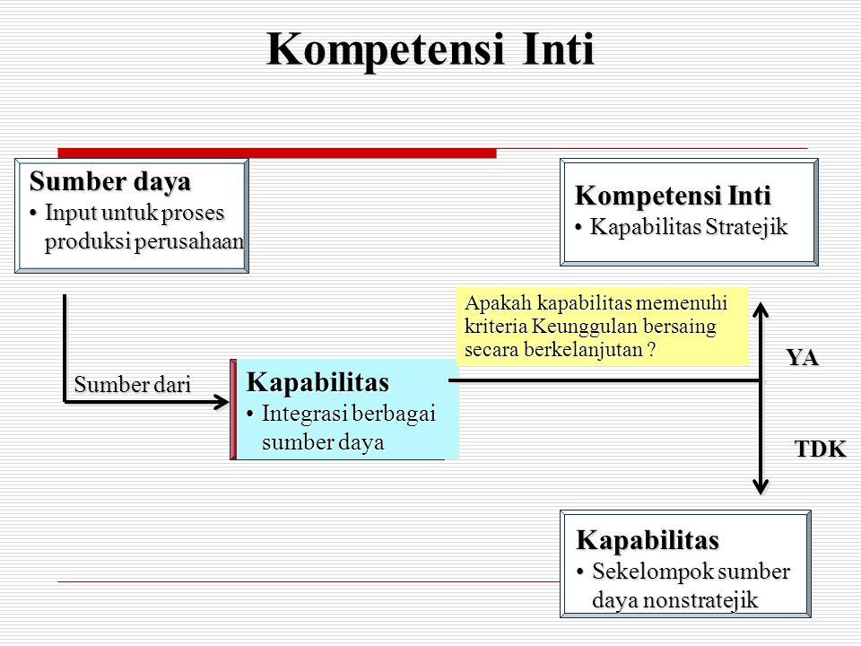 Kompetensi Inti Sumber daya Input untuk proses produksi perusahaanInput untuk proses produksi perusahaan Kompetensi Inti Kapabilitas StratejikKapabili