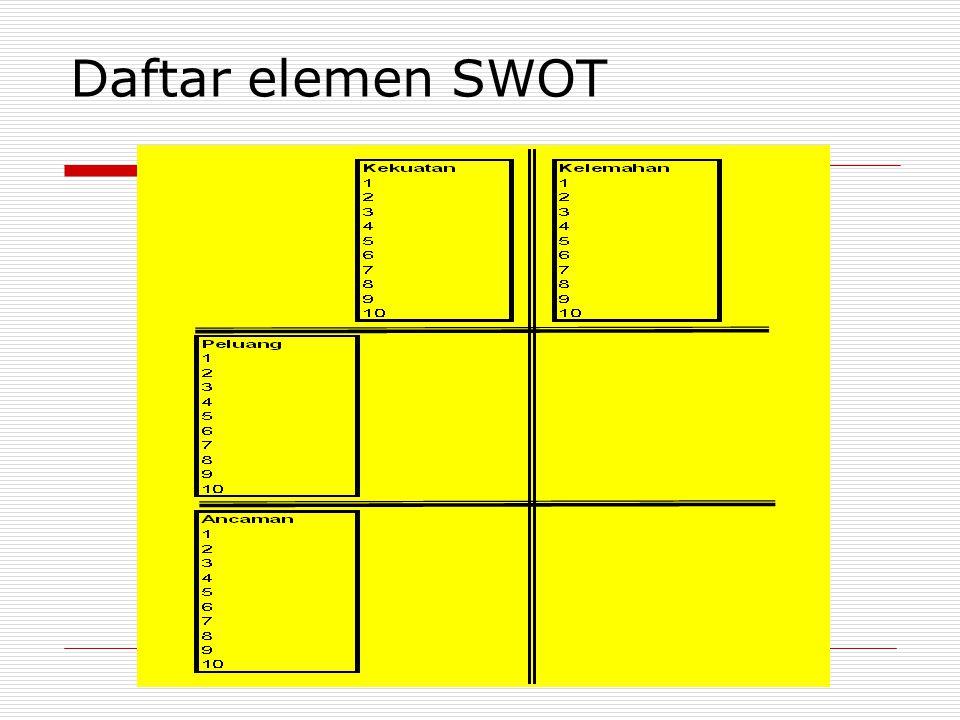 Daftar elemen SWOT