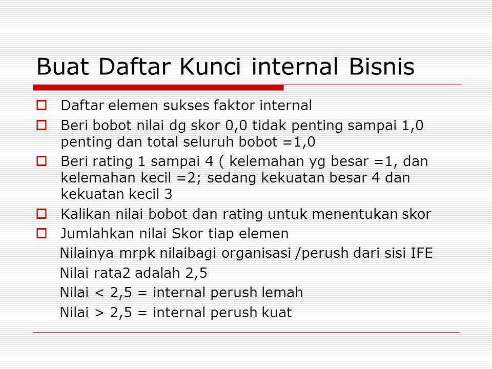 Buat Daftar Kunci internal Bisnis  Daftar elemen sukses faktor internal  Beri bobot nilai dg skor 0,0 tidak penting sampai 1,0 penting dan total sel
