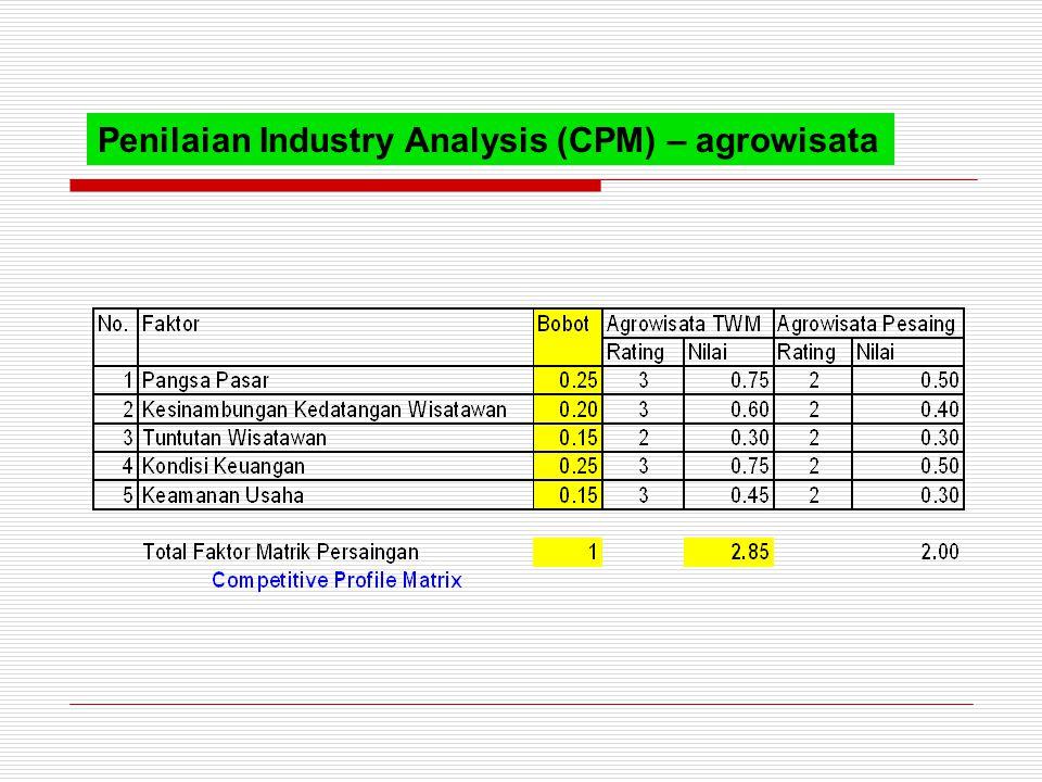 Penilaian Industry Analysis (CPM) – agrowisata