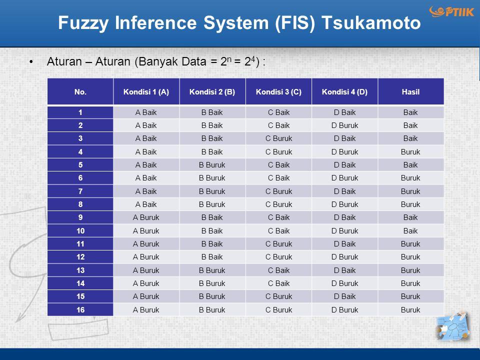 Fuzzy Inference System (FIS) Tsukamoto Aturan – Aturan (Banyak Data = 2 n = 2 4 ) : No.Kondisi 1 (A)Kondisi 2 (B)Kondisi 3 (C)Kondisi 4 (D)Hasil 1A Ba