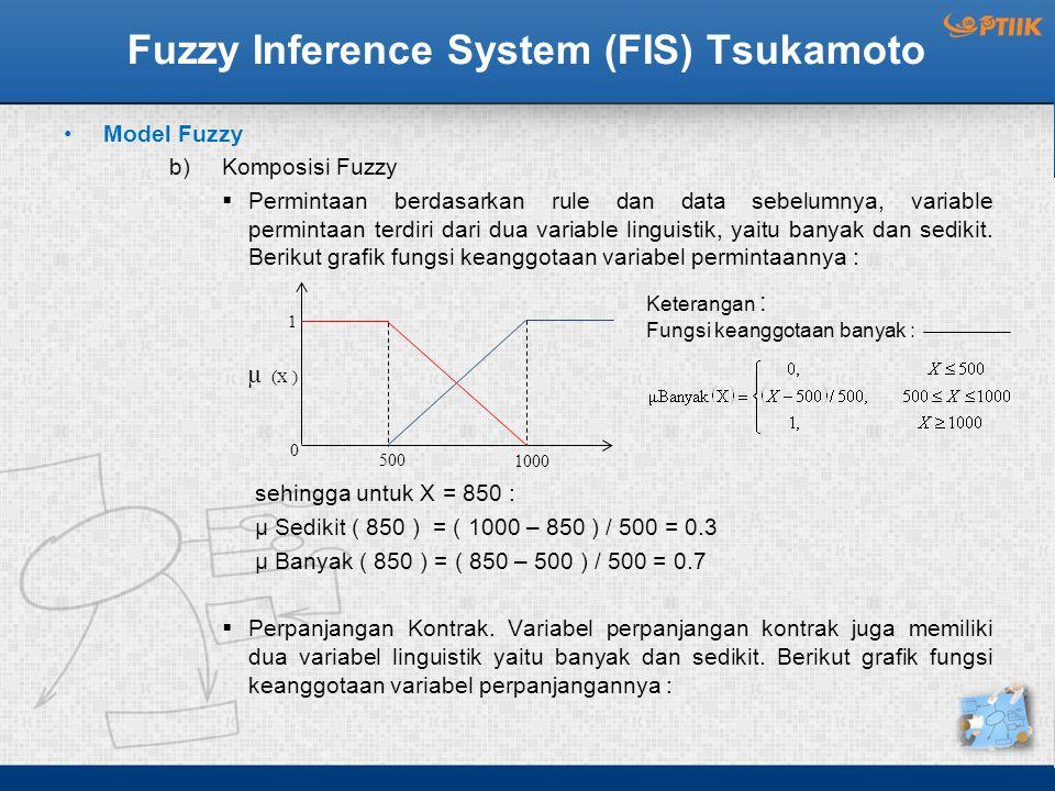 Fuzzy Inference System (FIS) Tsukamoto Model Fuzzy b)Komposisi Fuzzy  Permintaan berdasarkan rule dan data sebelumnya, variable permintaan terdiri da