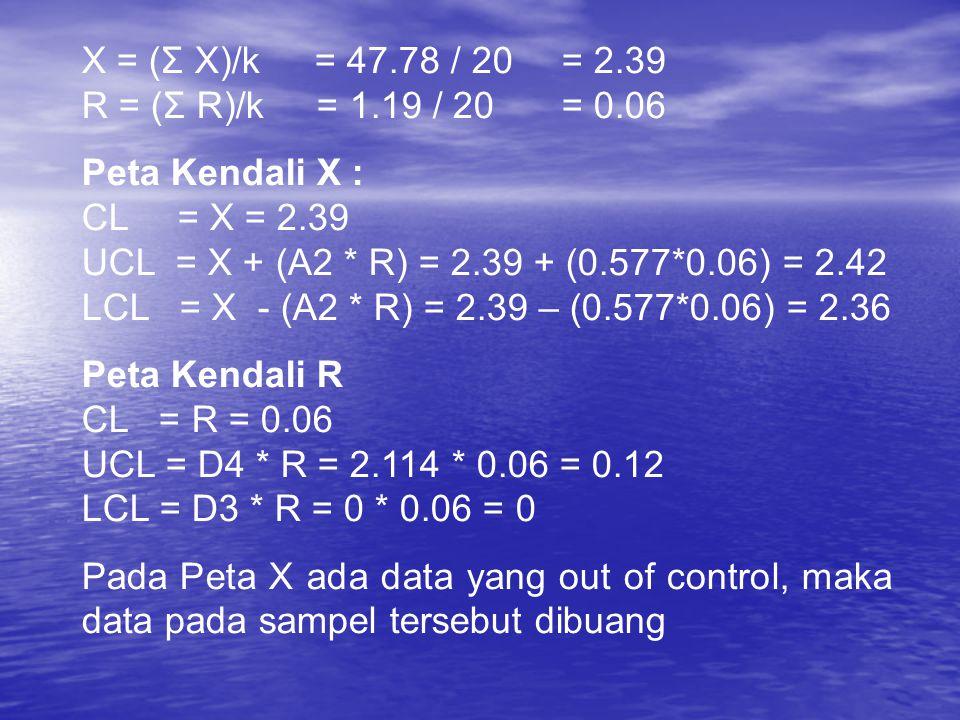 X = (Σ X)/k = 47.78 / 20= 2.39 R = (Σ R)/k = 1.19 / 20 = 0.06 Peta Kendali X : CL= X = 2.39 UCL = X + (A2 * R) = 2.39 + (0.577*0.06) = 2.42 LCL = X -