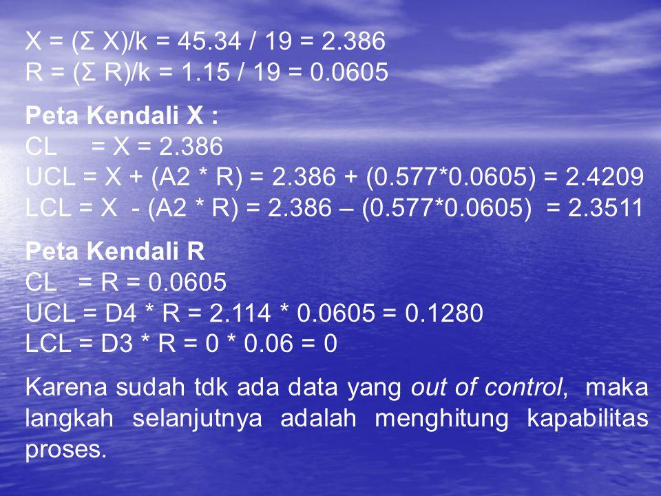 X = (Σ X)/k = 45.34 / 19 = 2.386 R = (Σ R)/k = 1.15 / 19 = 0.0605 Peta Kendali X : CL= X = 2.386 UCL = X + (A2 * R) = 2.386 + (0.577*0.0605) = 2.4209