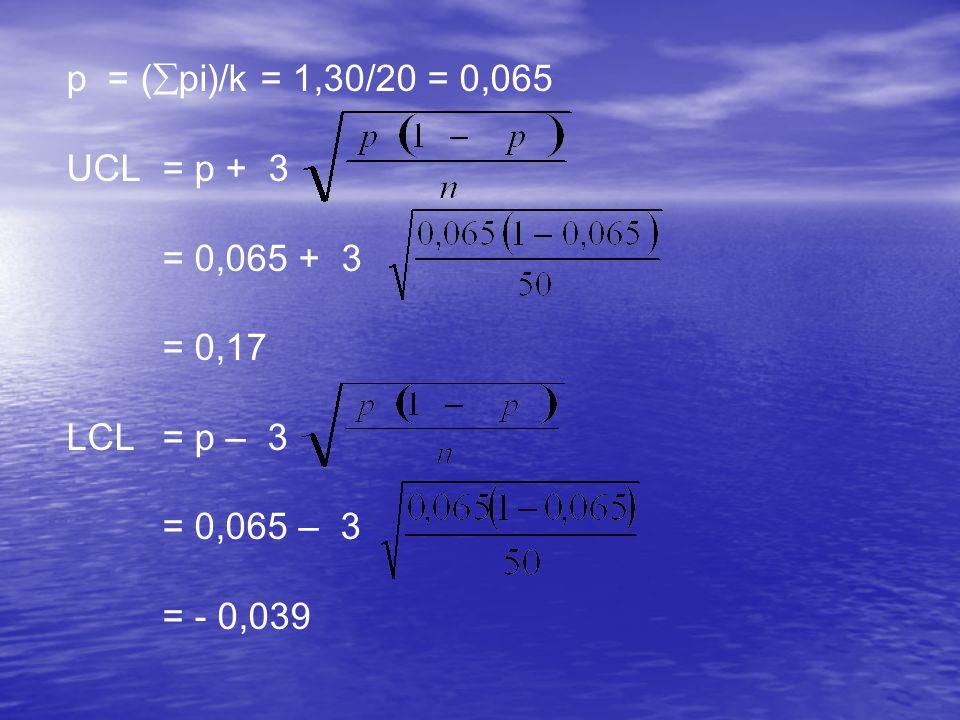 p = (  pi)/k = 1,30/20 = 0,065 UCL= p + 3 = 0,065 + 3 = 0,17 LCL= p – 3 = 0,065 – 3 = - 0,039