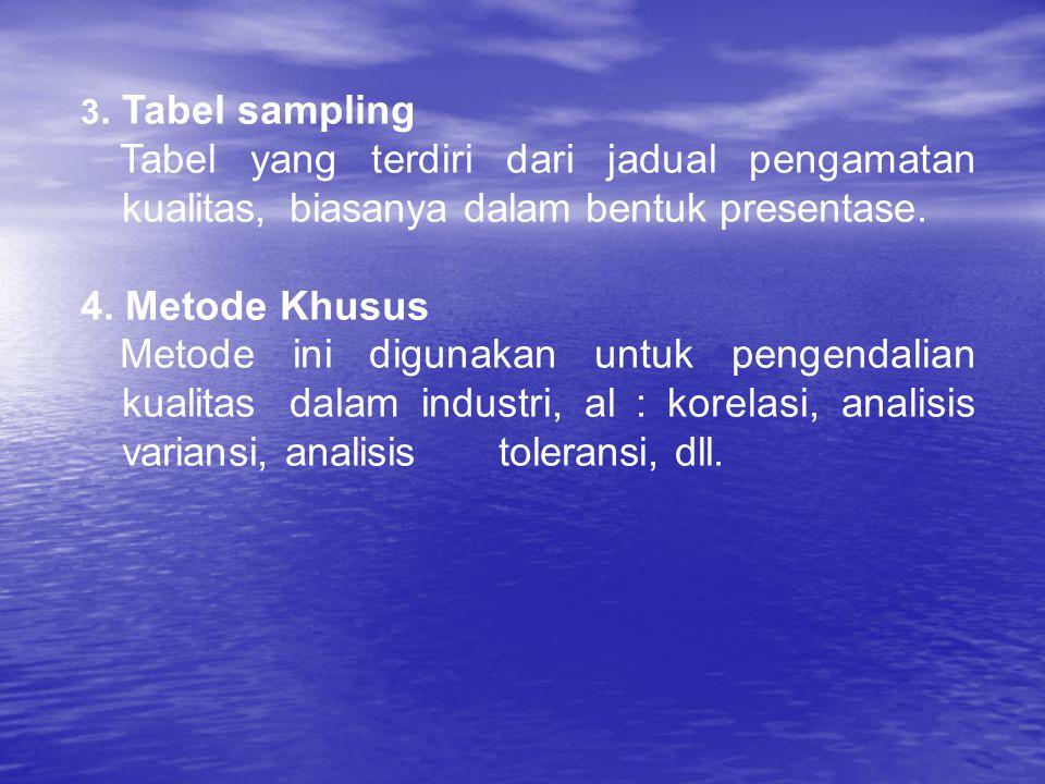 3. Tabel sampling Tabel yang terdiri dari jadual pengamatan kualitas, biasanya dalam bentuk presentase. 4. Metode Khusus Metode ini digunakan untuk pe