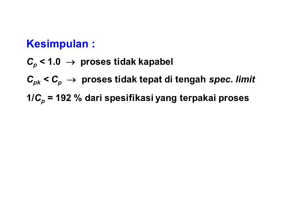 Kesimpulan : C p < 1.0  proses tidak kapabel C pk < C p  proses tidak tepat di tengah spec. limit 1/C p = 192 % dari spesifikasi yang terpakai prose