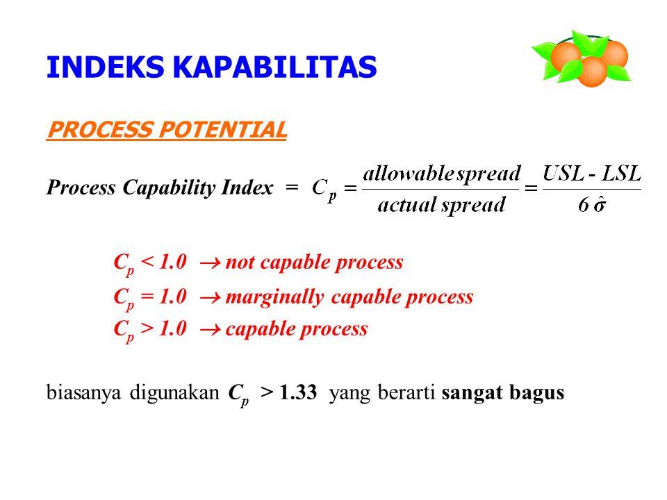PROCESS POTENTIAL Process Capability Index = C p < 1.0  not capable process C p = 1.0  marginally capable process C p > 1.0  capable process biasan