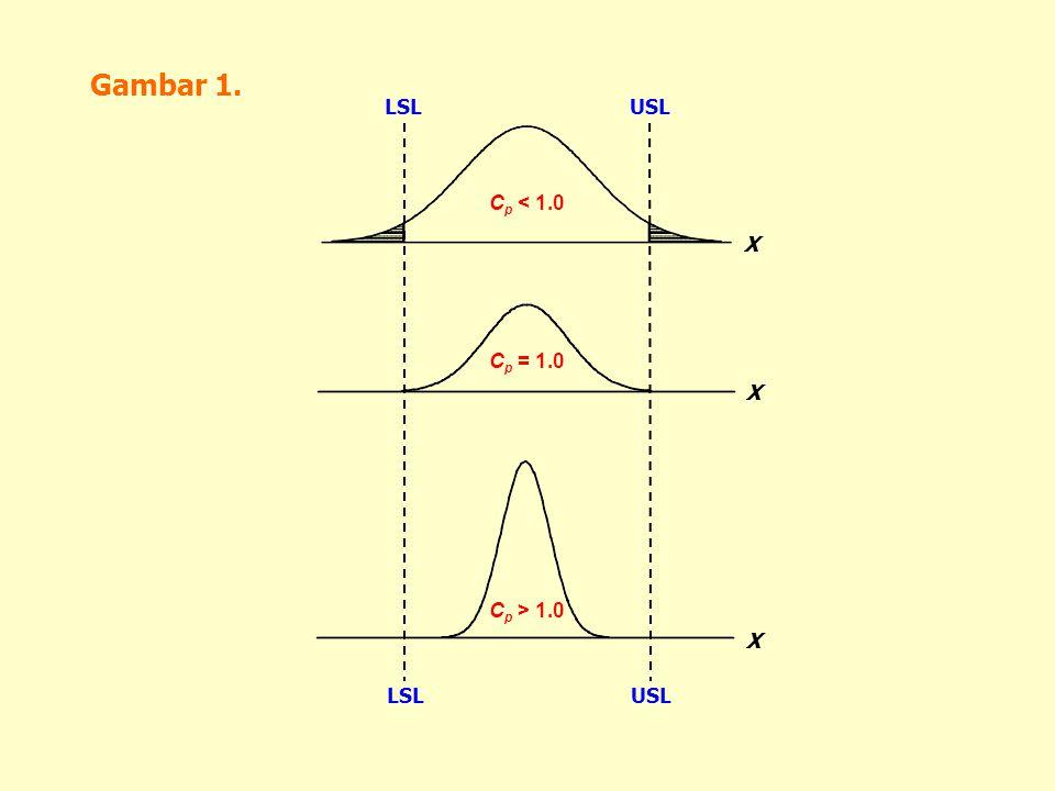 Gambar 1. C p < 1.0 C p = 1.0 C p > 1.0 X X X LSLUSL LSLUSL