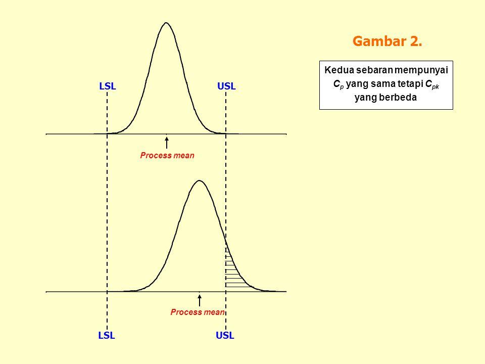 Gambar 2. Kedua sebaran mempunyai C p yang sama tetapi C pk yang berbeda Process mean LSLUSL Process mean LSLUSL