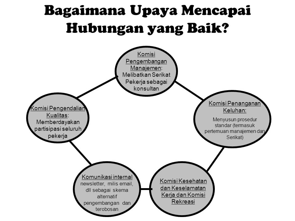 Bagaimana Upaya Mencapai Hubungan yang Baik? Komisi Pengembangan Manajemen: Melibatkan Serikat Pekerja sebagai konsultan Komisi Pengendalian Kualitas: