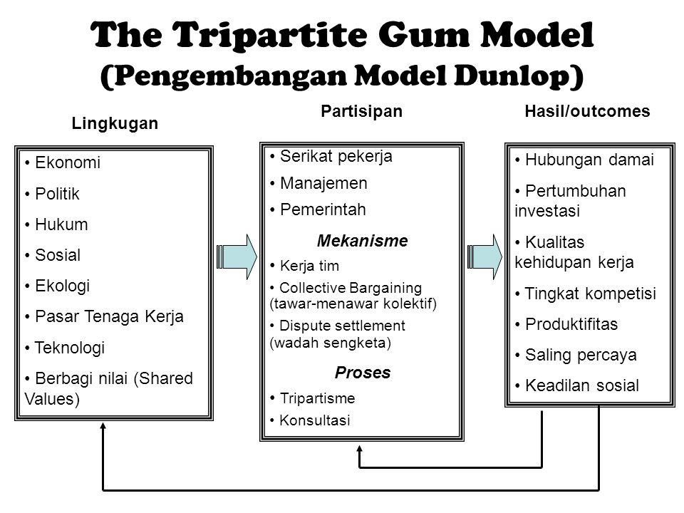 The Tripartite Gum Model (Pengembangan Model Dunlop) Ekonomi Politik Hukum Sosial Ekologi Pasar Tenaga Kerja Teknologi Berbagi nilai (Shared Values) S